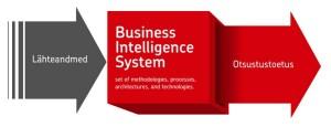 BusinessIntelligenceSystem